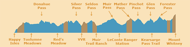 Elevation Profile of JMT